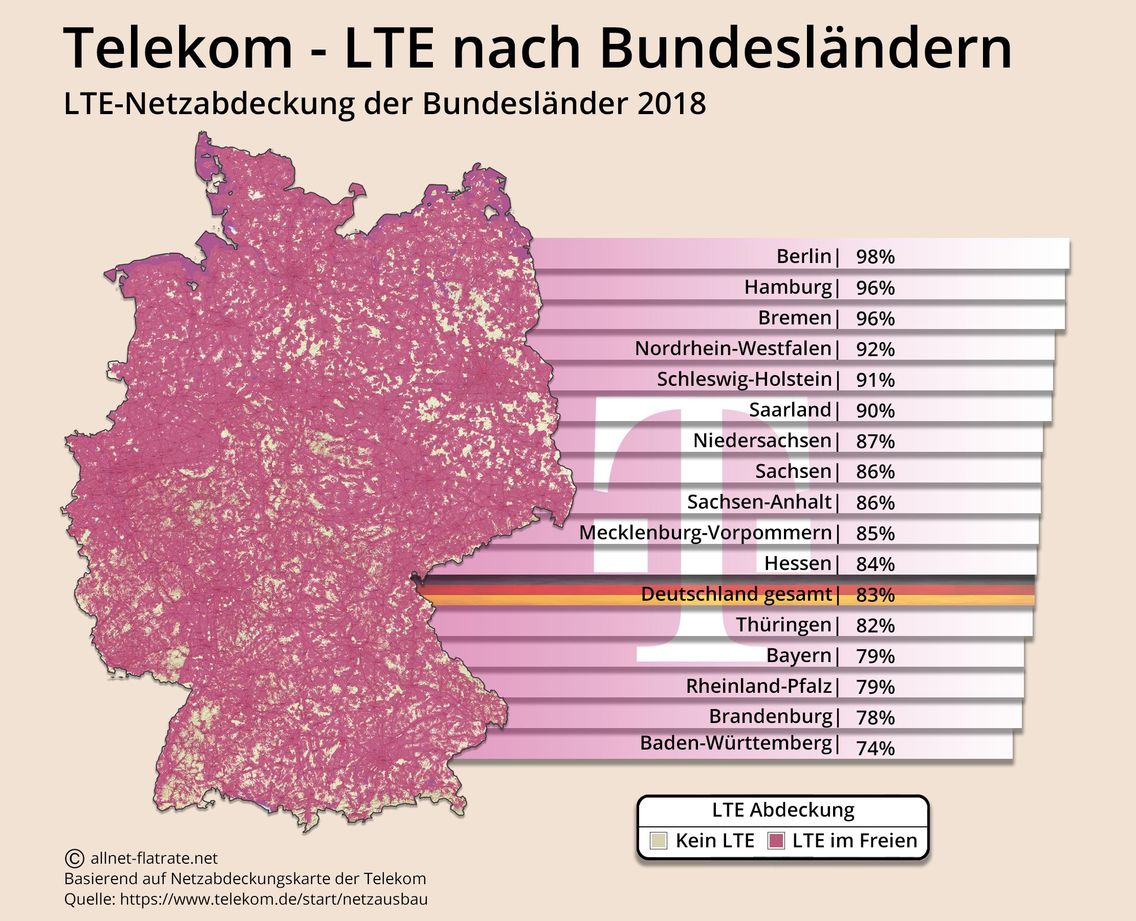 netzabdeckung telekom karte LTE Netzabdeckung Deutschland » nach Handynetz & alle Bundesländer