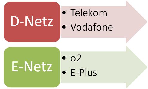 Eplus Netzabdeckung Karte.E Netz Oder D Netz Welches Handynetz Ist Das Beste